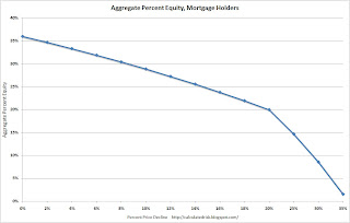 Aggregate Percent Equity
