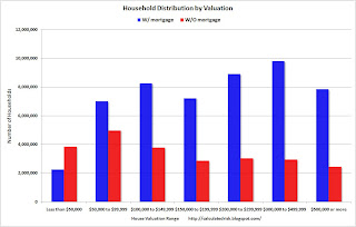 Household Distribution by Valuation