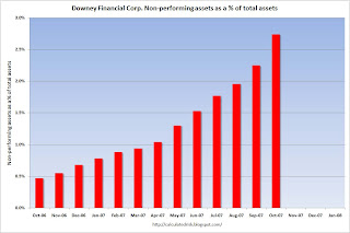Downey Financial Non-Performing Assets