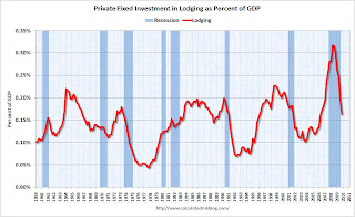 Lodging Investment as Percent of GDP