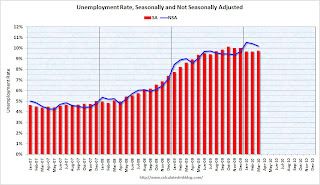 Unemployment Seasonal