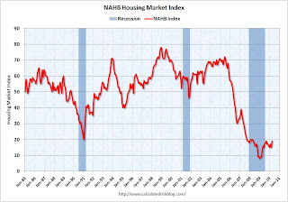 Residential NAHB Housing Market Index
