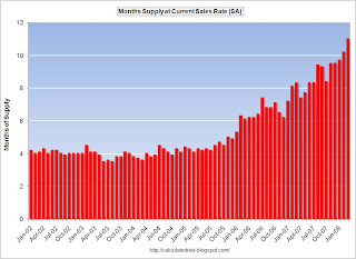 New Home Sales Months of Inventory