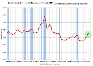 Non residenziali Struttura per gli investimenti come percentuale del PIL