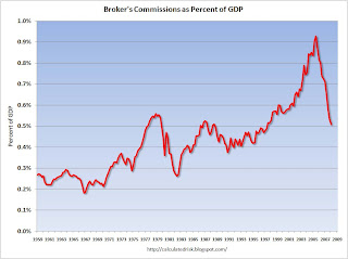 Broker's Commissions