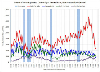 Quarterly Housing Starts by Intent
