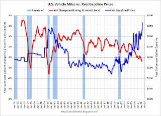 U.S. Vehicle Miles vs. Real Gasoline Price