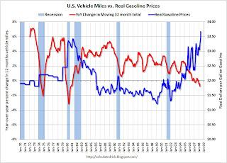 U.S. Vehicle Miles vs. Real Gasoline Price