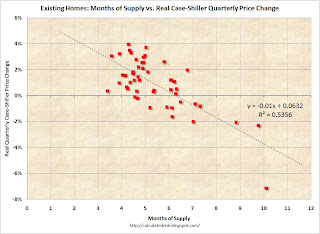 Months of Supply vs. Real Case-Shiller Prices