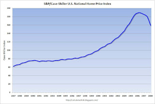 Case Shiller House Price Index