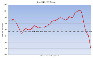 Case Shiller House Price Index YoY Change