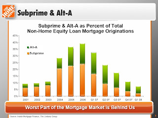 Worst of Mortgage Mess Behind Us?
