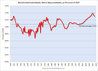 Residential Investment Home Improvement