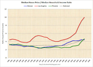 House Price Income Ratio