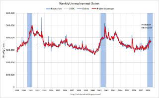 Settimanali disoccupazione crediti