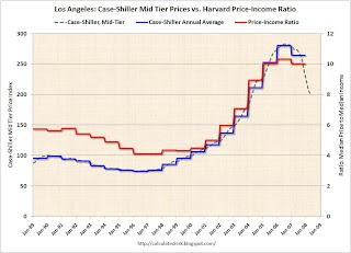 Case-Shiller vs. House Price Income Ratio