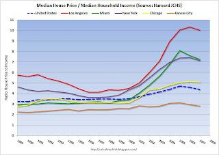 House Price Income Ratio