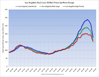 Los Angeles Real Prices