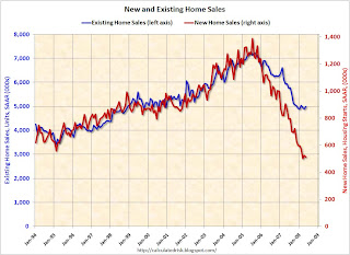 New Home Sales vs. Existing Home Sales