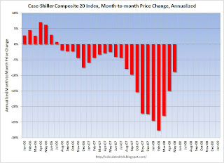 Case-Shiller motnh-to-month House Prices Changes