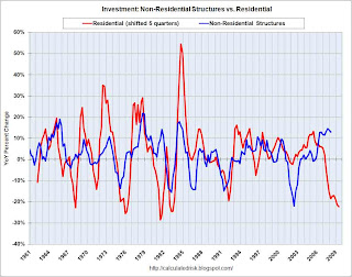 Investment Structures, Residential vs. Non-Residential