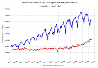 West Coast Port Traffic