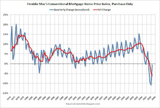 Freddie Mac Purchase Only House Prices