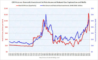 Oil Prices and Investment