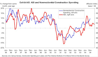 ABI and Non-Residential Construction Spending