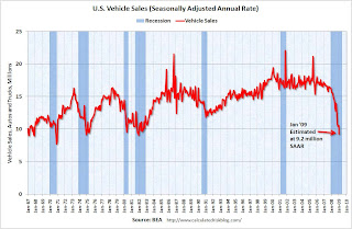 U.S. Vehicle Sales