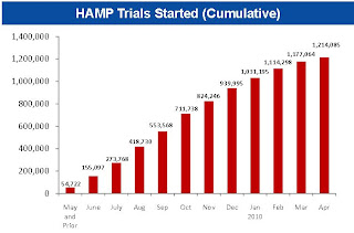 HAMP Trials