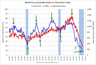 NAHB Housing Market Index and New Home Sales
