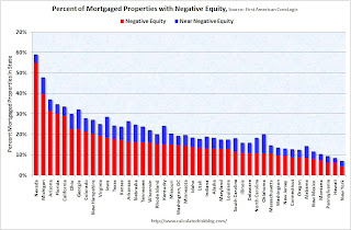 Percent Negative Equity by State