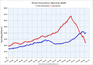 Construction Spending