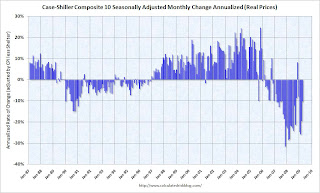 Case-Shiller Composite 10 Real Annualized Change