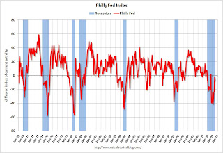 Philly Fed Index