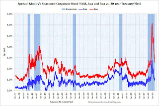 Spread Corporate and Treasury