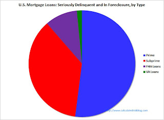 Seriously Delinquent and In Foreclosure by Type