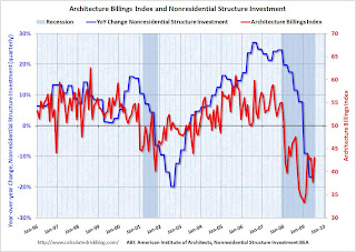 Architecture Billings Index and Nonresidential Investment