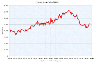 Existing Home Sales