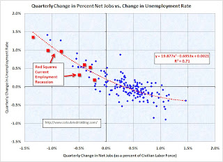 Unemployment Net Jobs Quarterly