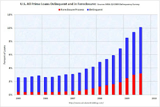 MBA Prime Delinquency and Foreclosure Rate