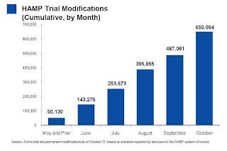 Trial Modifications