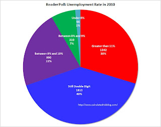 Unemployment Rate Poll Results