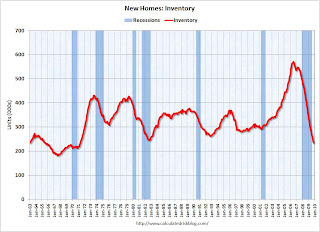 New Home Sales Inventory