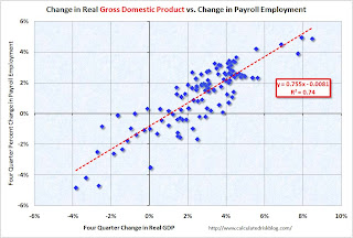 Real GDP and Payroll Employment