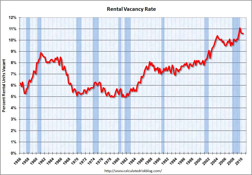 Rental Vacancy Rate Q2 2010