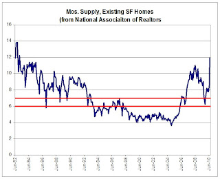 Existing Homes Month of Supply