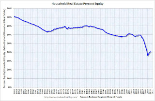 Household per cent Equity