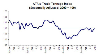 ATA Truck Tonnage Index
